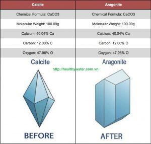 so-sanh-cau-truc-calcite-aragonite