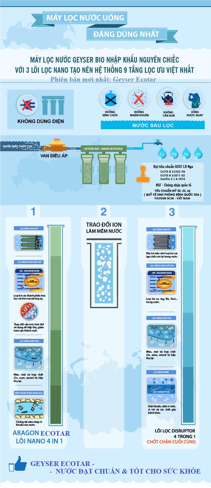 Sơ đồ nguyên lý dòng máy lọc nước nano cơ bản