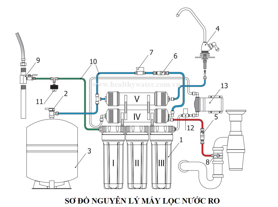 Sơ đồ nguyên lý máy lọc nước RO