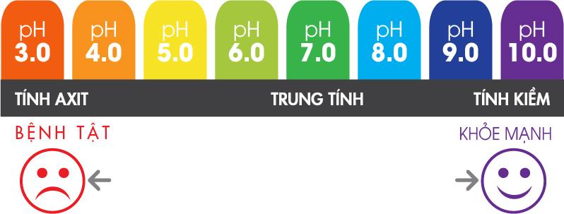 Độ pH trong nước là bao nhiêu thì tốt cho sức khỏe