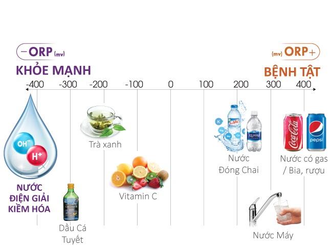 Chỉ số ORP trong nước ở mức nào thì tốt cho sức khỏe