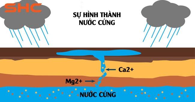 Nước cứng hình thành do đi qua các lớp đất, đá, đá vôi, lớp trầm tích từ đó mang theo các muối có chứa ion canxi, magie,...