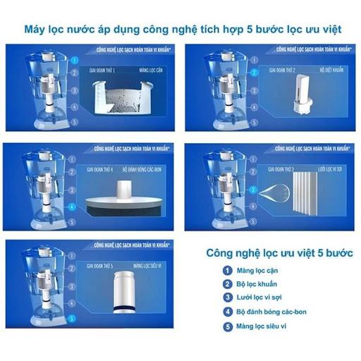 Công nghệ lọc sạch toàn bộ vi khuẩn của máy lọc nước Unilever pureit