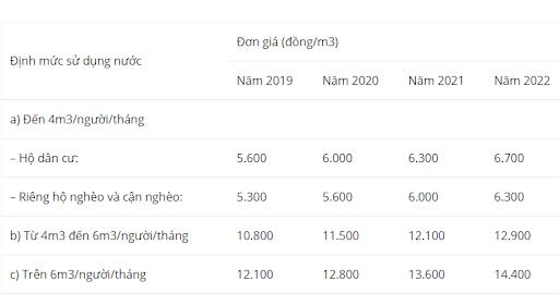 Lộ trình thay đổi mức giá nước sinh hoạt giai đoạn 2019 - 2022