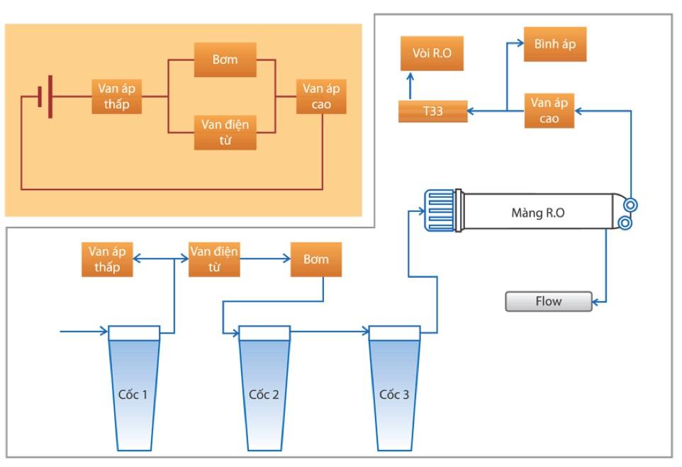 Đa số các máy lọc nước ro đều có nguyên lý hoạt động chung.