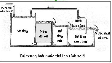 Phương pháp trung hòa COD trong nước thải