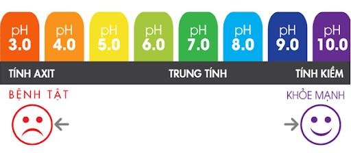 Thang đo pH đối với sức khỏe của con người