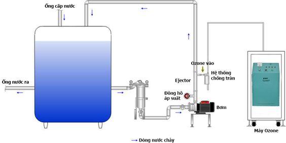 Xử lý nước thải bằng phương pháp oxy hóa ozone