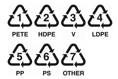 Các loại nhựa phổ biến hiện nay