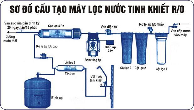 Sơ đồ máy lọc nước ro đều giống nhau ở hầu hết các máy lọc nước ro.