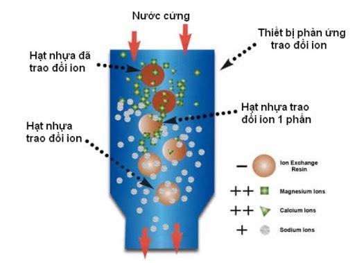 Hạt cation đem lại hiệu quả lọc nước tối ưu
