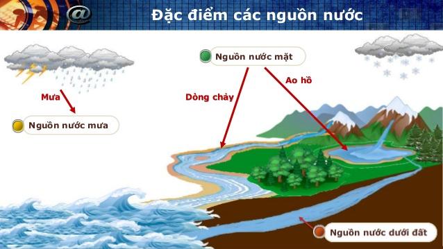 Mạch nước ngầm là gì