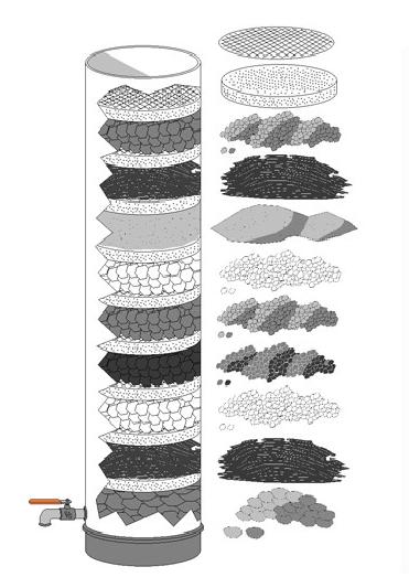 Than anthracite được ứng dụng rộng rãi trong xử lý nước sinh hoạt và nước thải công nghiệp
