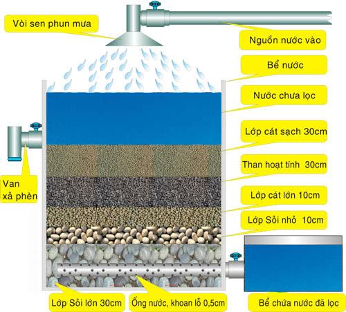 Hình ảnh mô tả các lớp lọc của một bể chứa nước sạch