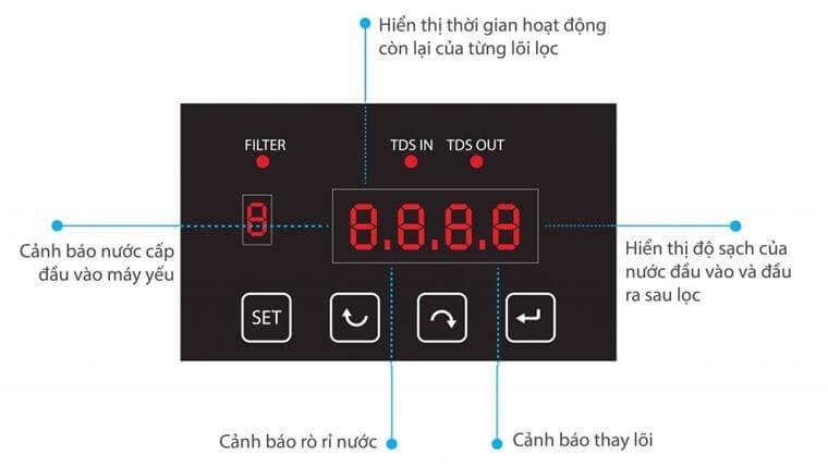 Màn hình led thông minh hiển thị các con số hoạt động của máy lọc